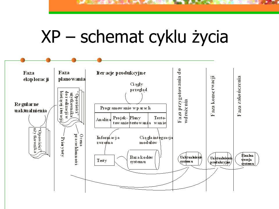XP – schemat cyklu życia