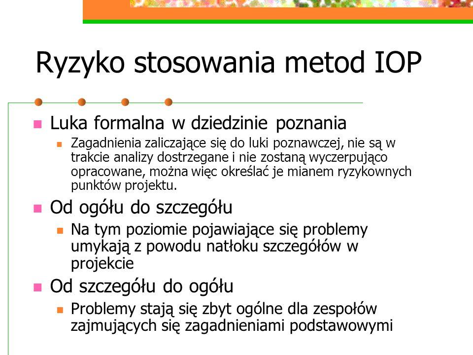 Ryzyko stosowania metod IOP