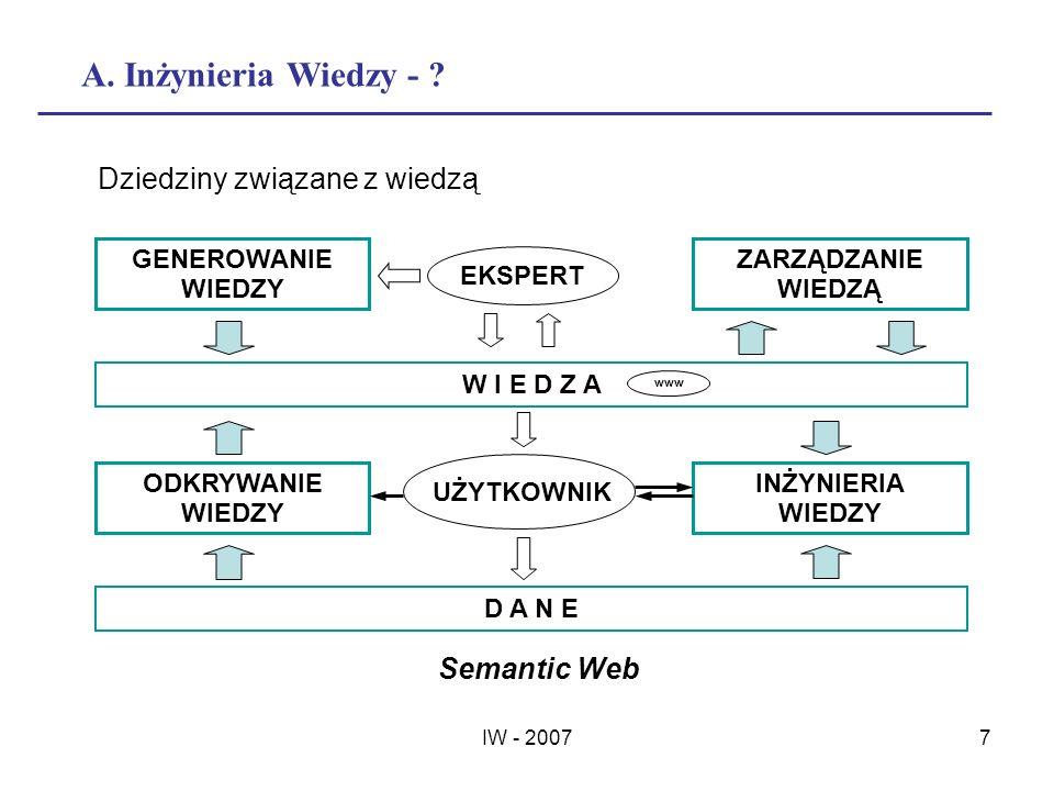A. Inżynieria Wiedzy - Dziedziny związane z wiedzą Semantic Web