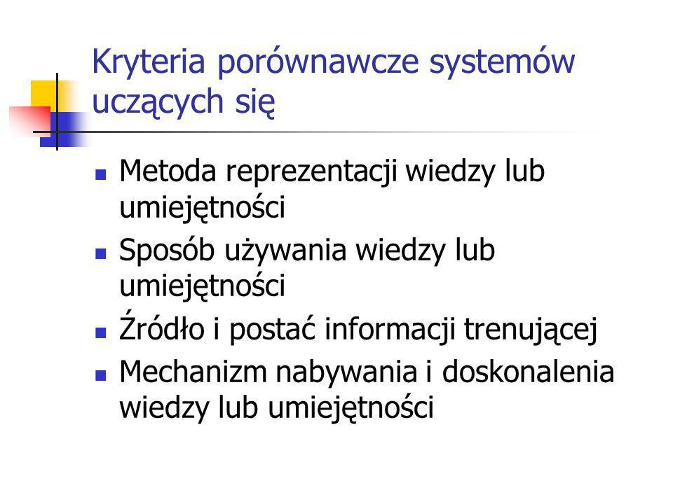 Kryteria porównawcze systemów uczących się