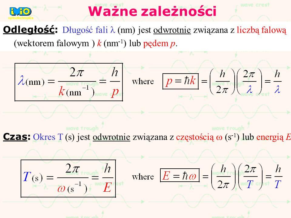 Ważne zależności optoelectronics. Odległość: Długość fali l (nm) jest odwrotnie związana z liczbą falową (wektorem falowym ) k (nm-1) lub pędem p.