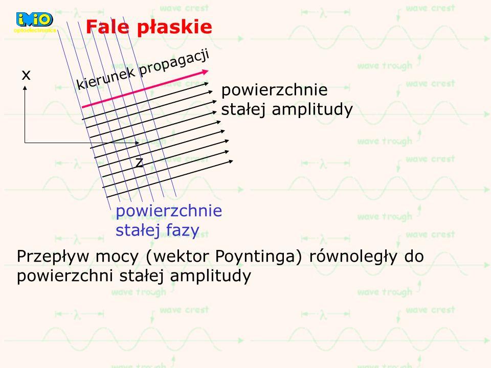 Fale płaskie x powierzchnie stałej amplitudy z powierzchnie