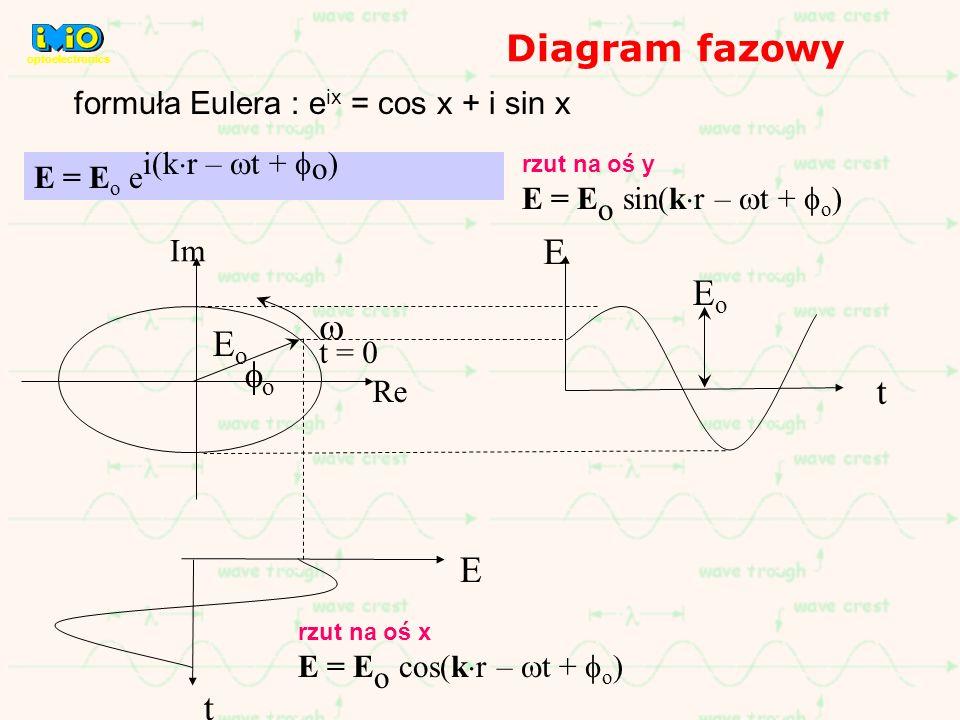 Diagram fazowy E Eo w Eo fo t E t