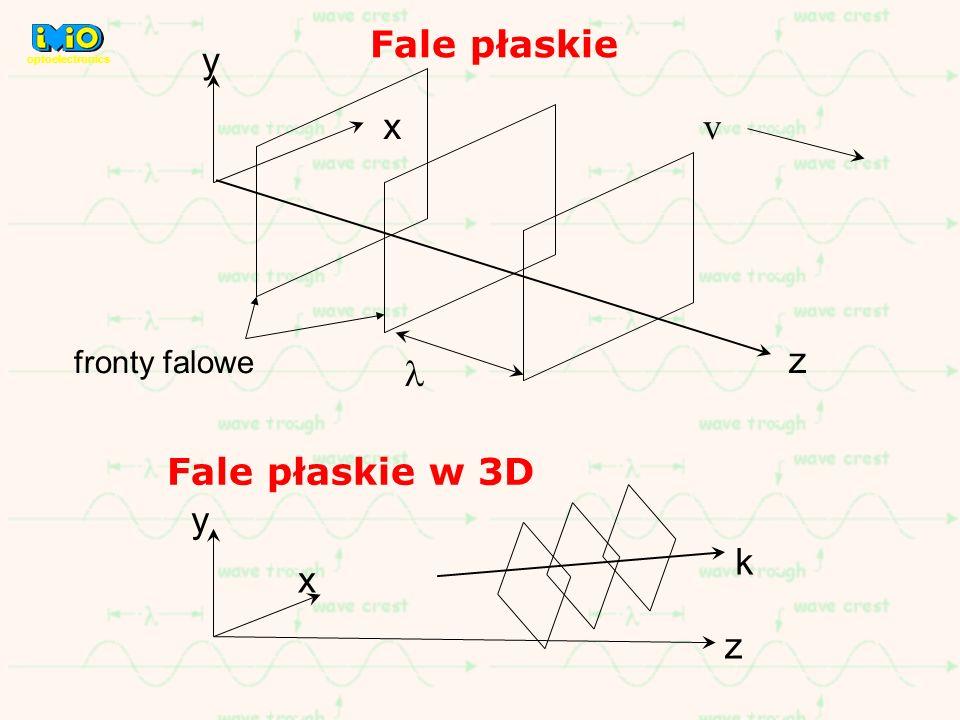 Fale płaskie y x v z l Fale płaskie w 3D y z x k fronty falowe