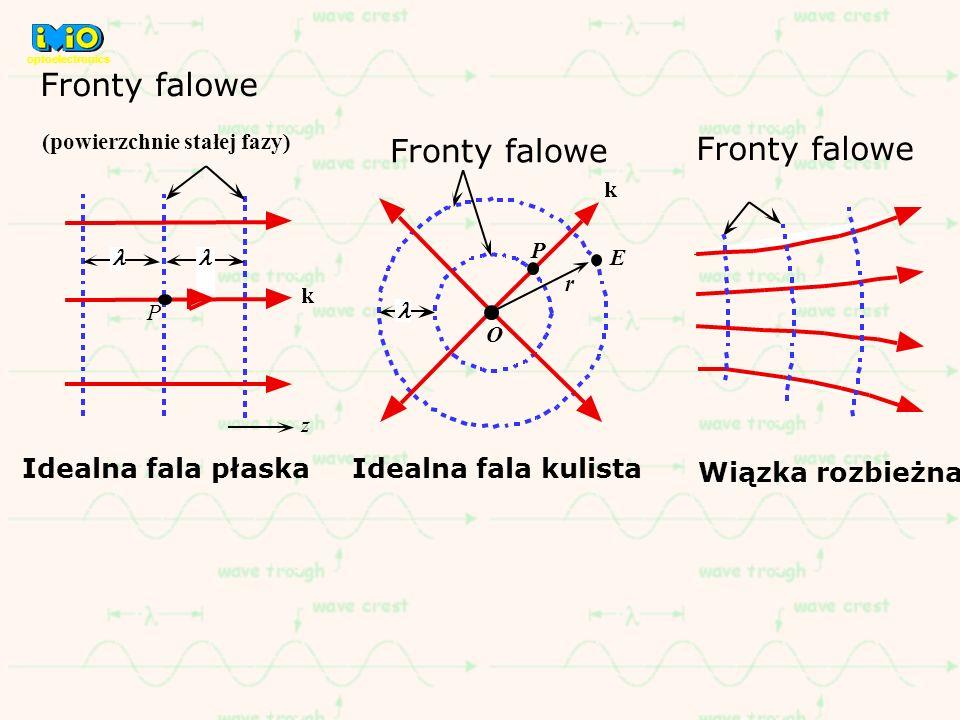 Fronty falowe Fronty falowe Fronty falowe Idealna fala płaska