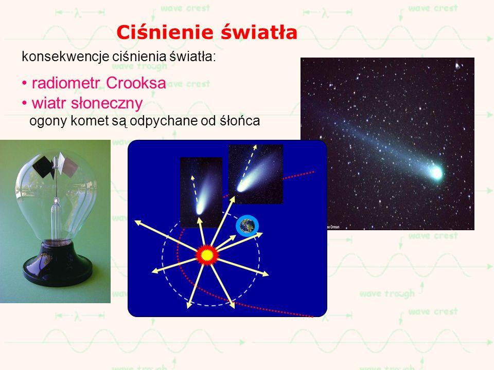 Ciśnienie światła radiometr Crooksa wiatr słoneczny
