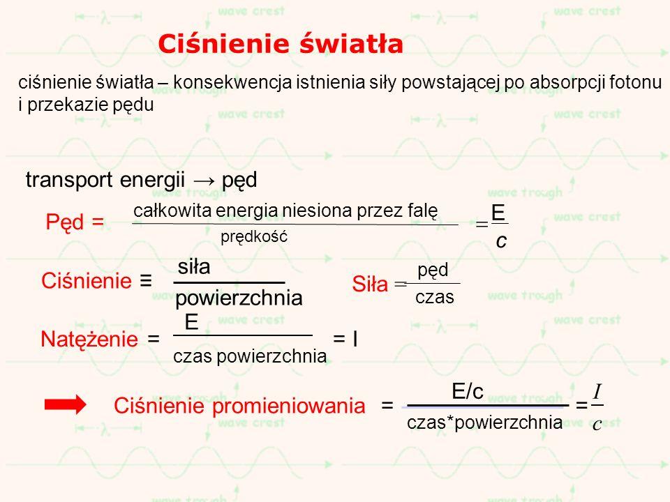 Ciśnienie światła transport energii → pęd Pęd = E c = Siła =