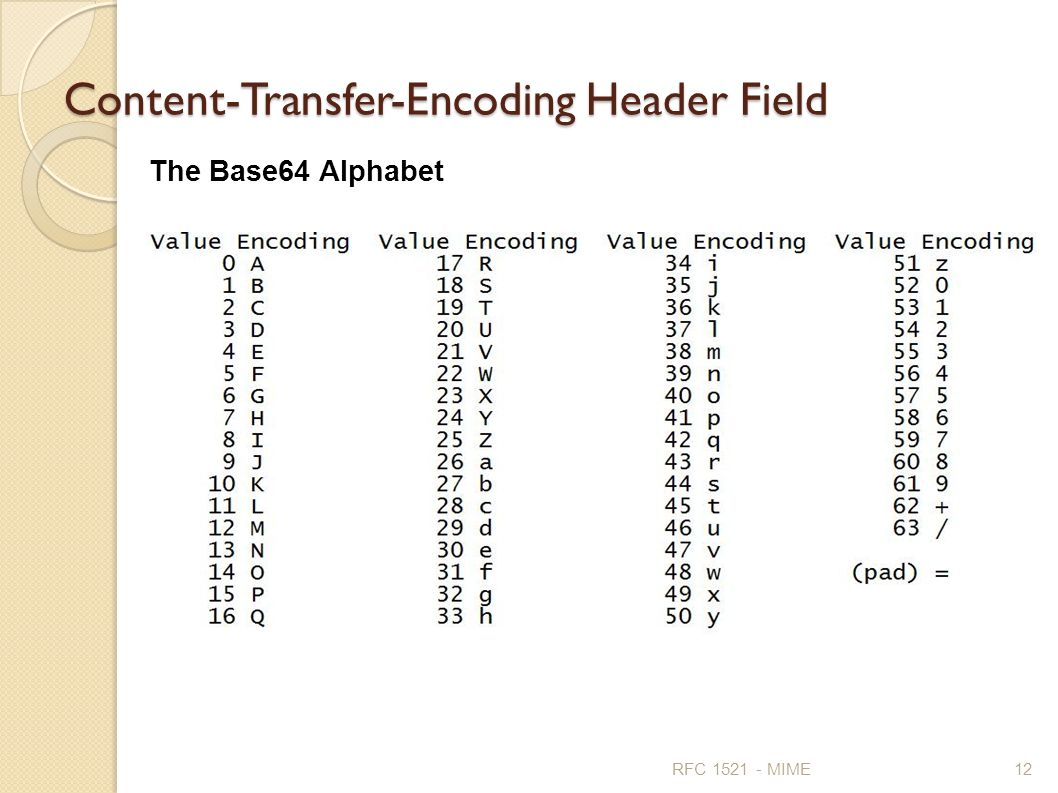 Content-Transfer-Encoding Header Field
