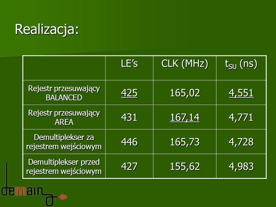 Realizacja: LE's CLK (MHz) tSU (ns) 425 165,02 4,551 431 167,14 4,771