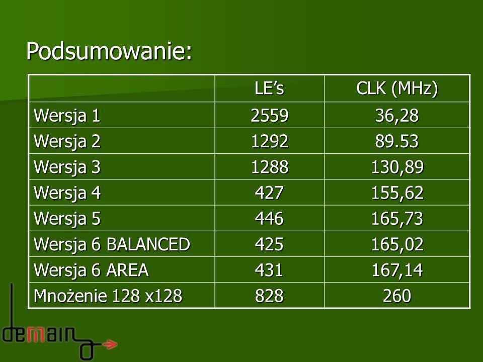 Podsumowanie: LE's CLK (MHz) Wersja 1 2559 36,28 Wersja 2 1292 89.53