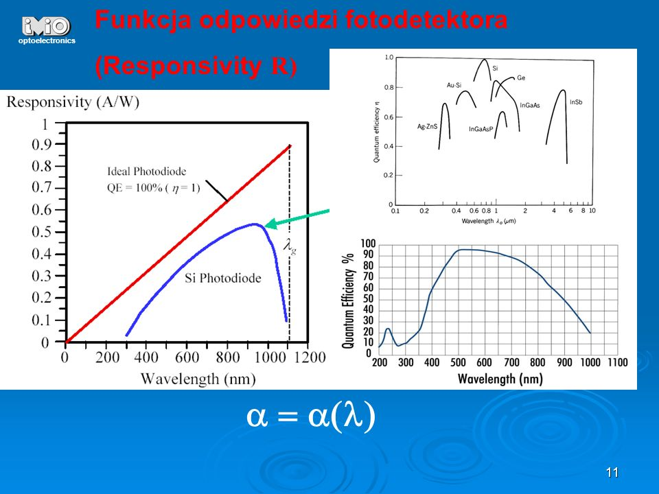 a = a(l) Funkcja odpowiedzi fotodetektora (Responsivity R)