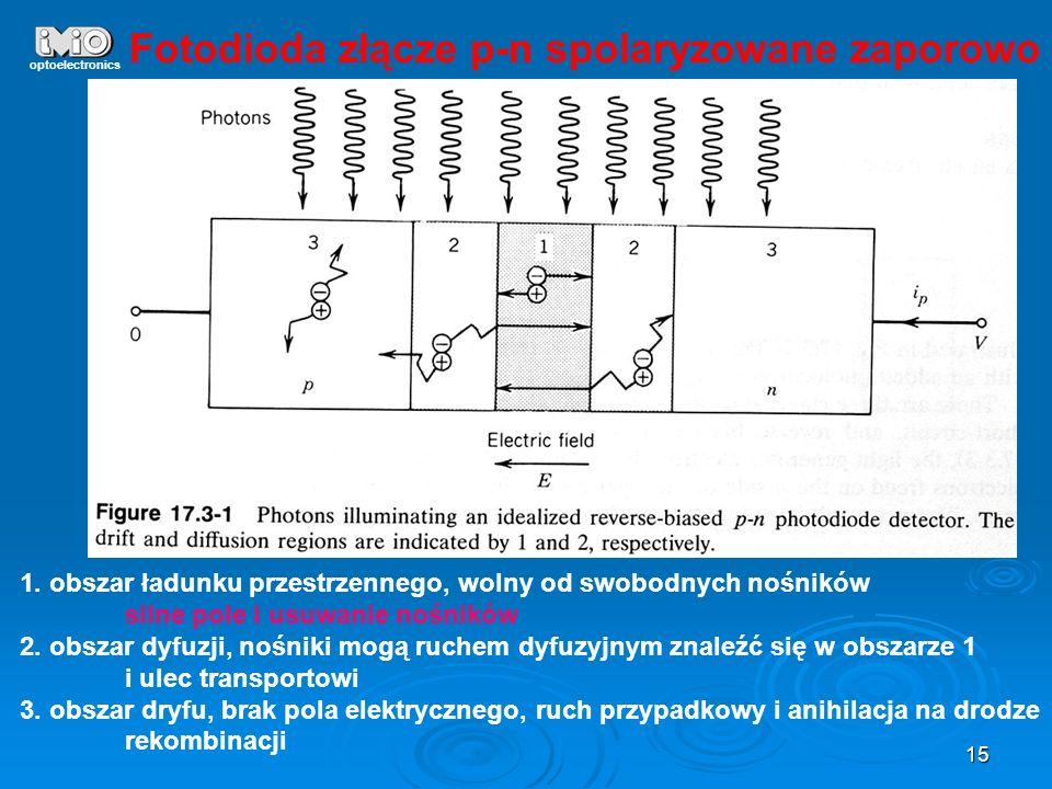 Fotodioda złącze p-n spolaryzowane zaporowo