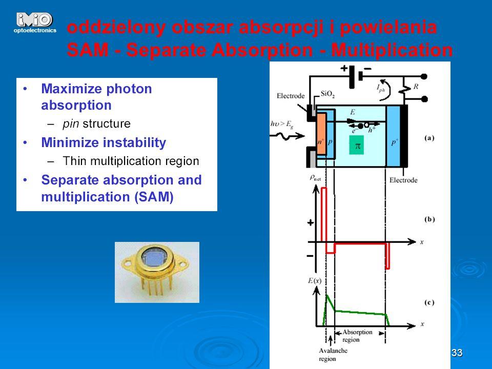 oddzielony obszar absorpcji i powielania