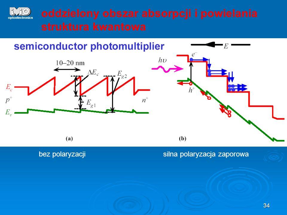 oddzielony obszar absorpcji i powielania struktura kwantowa
