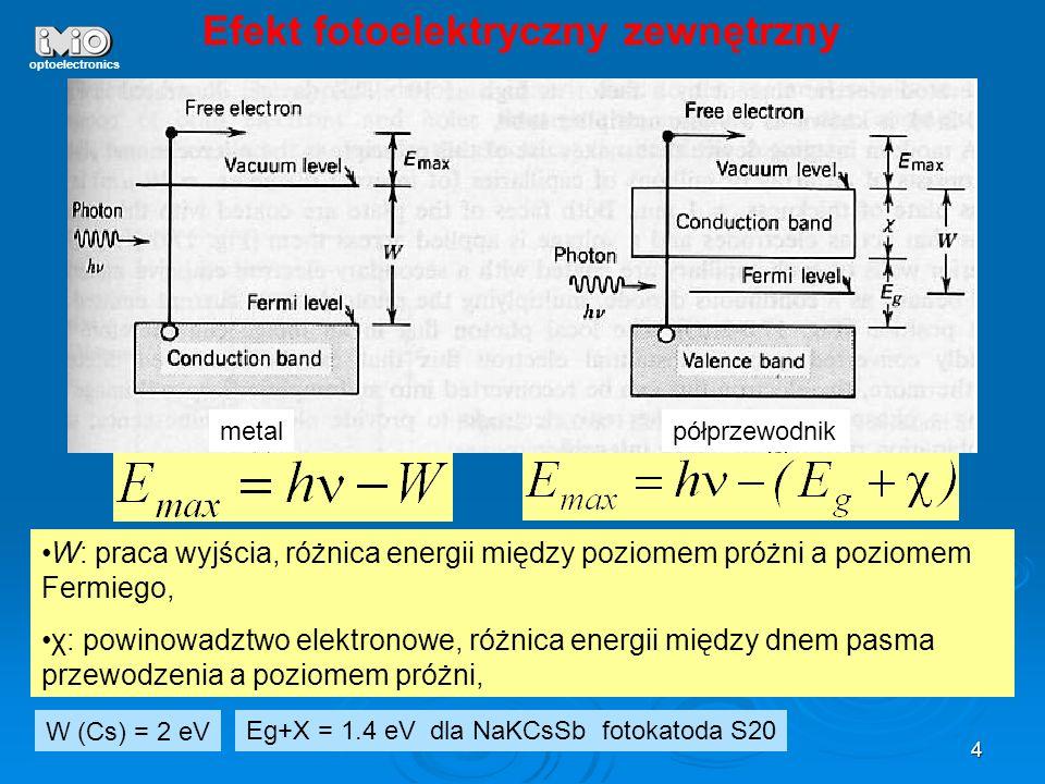 Efekt fotoelektryczny zewnętrzny