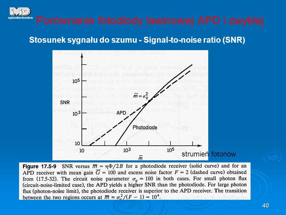 Porównanie fotodiody lawinowej APD i zwykłej
