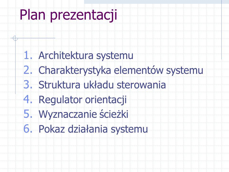 Plan prezentacji Architektura systemu
