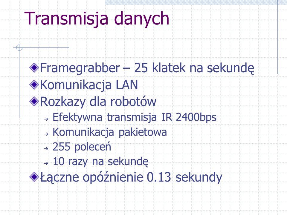 Transmisja danych Framegrabber – 25 klatek na sekundę Komunikacja LAN