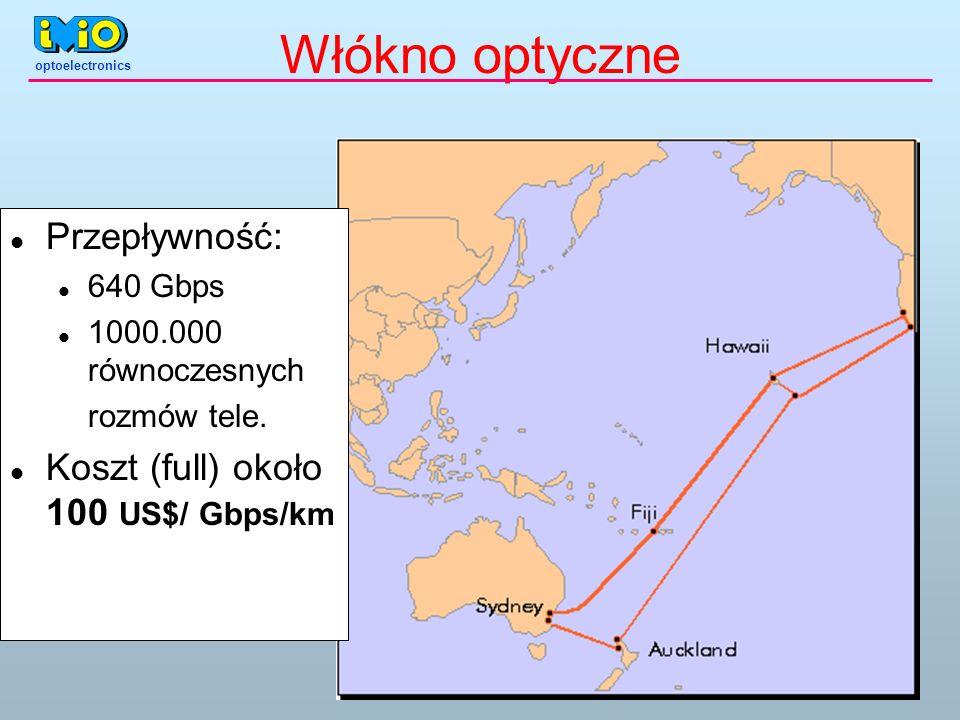 Włókno optyczne Przepływność: Koszt (full) około 100 US$/ Gbps/km