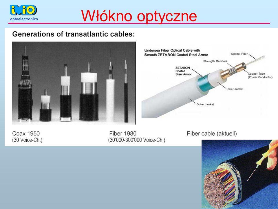 optoelectronics Włókno optyczne
