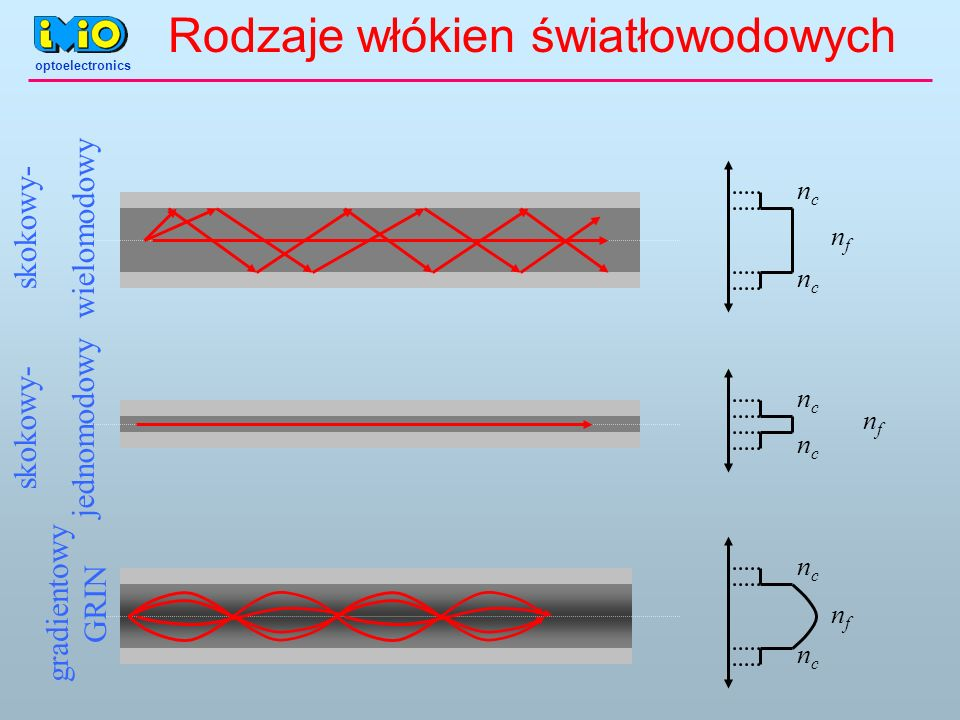 Rodzaje włókien światłowodowych