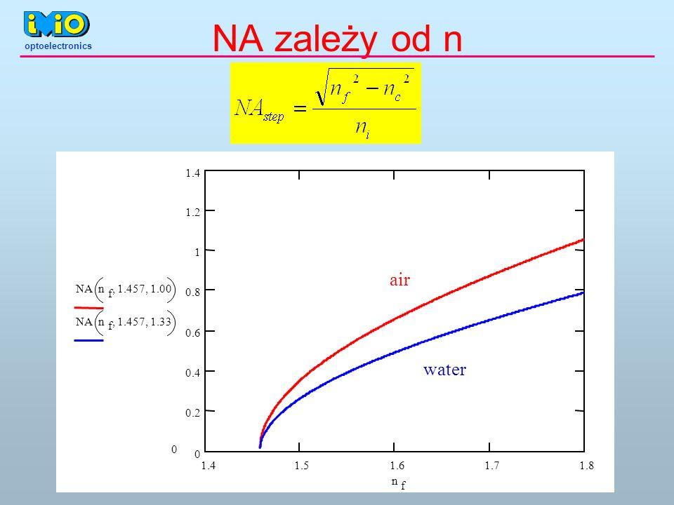 NA zależy od n air water NA n f 1.457 , 1.00 1.33 1.4 1.5 1.6 1.7 1.8