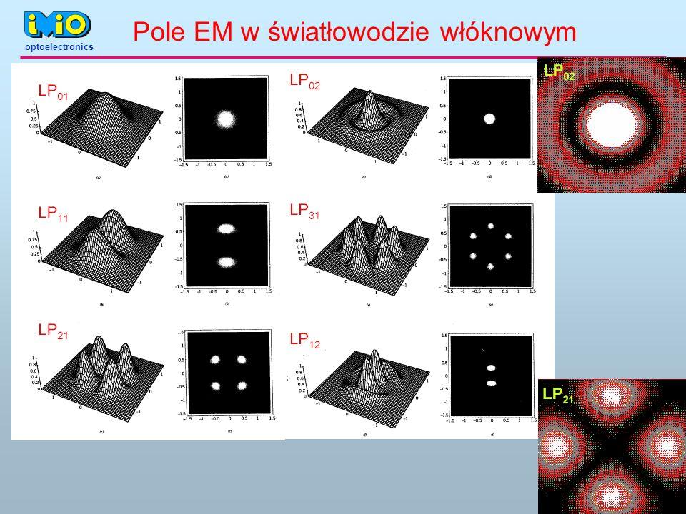 Pole EM w światłowodzie włóknowym