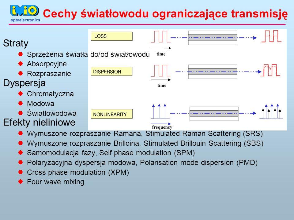 Cechy światłowodu ograniczające transmisję