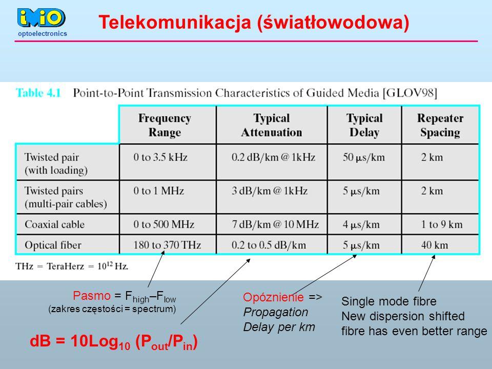 Telekomunikacja (światłowodowa)
