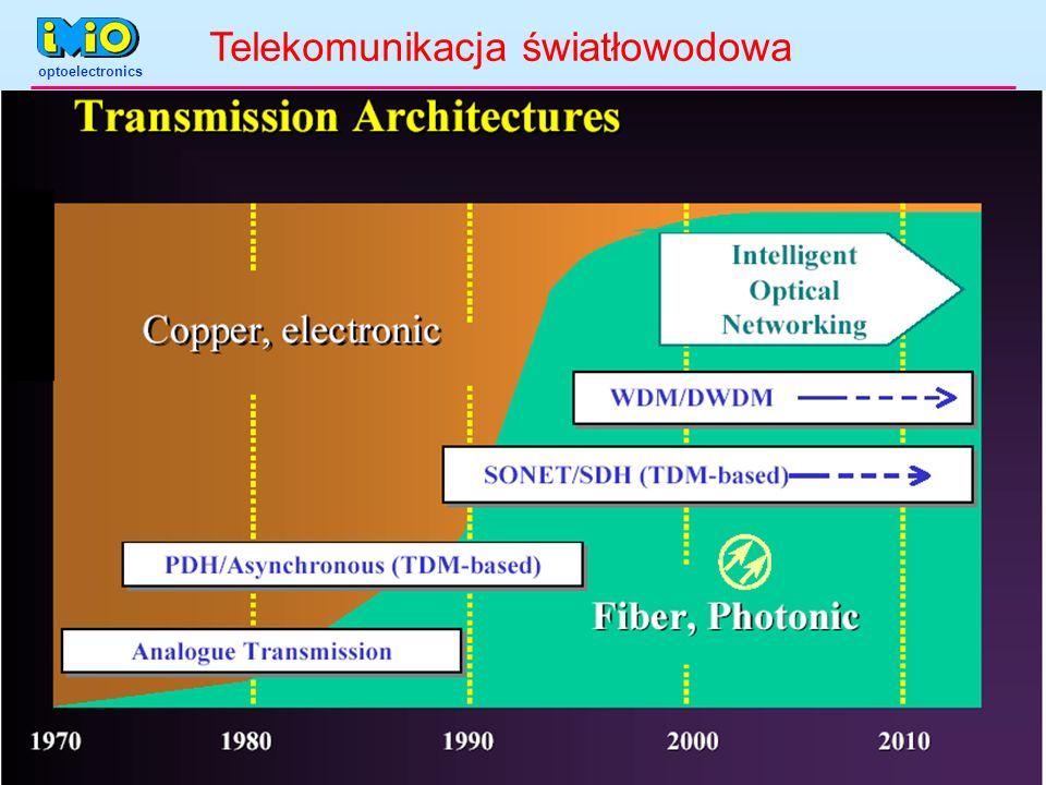 Telekomunikacja światłowodowa