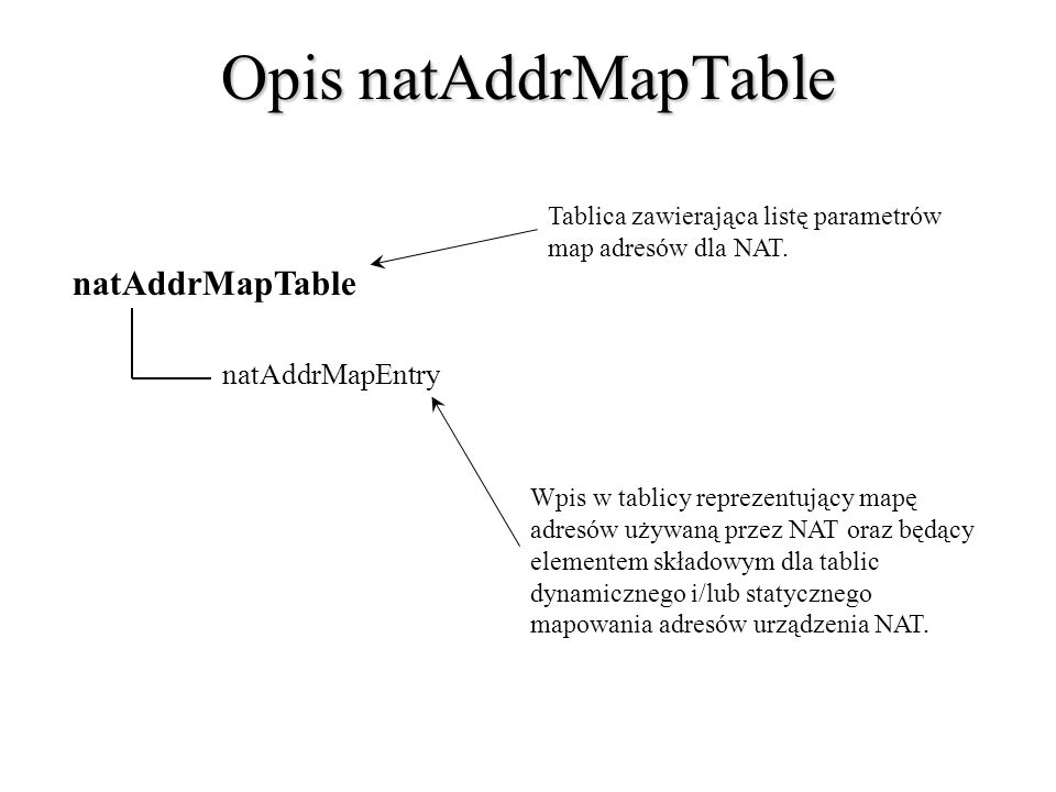 Opis natAddrMapTable natAddrMapTable natAddrMapEntry