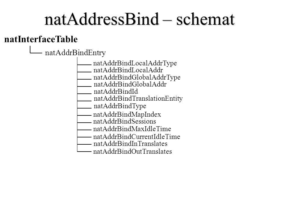 natAddressBind – schemat