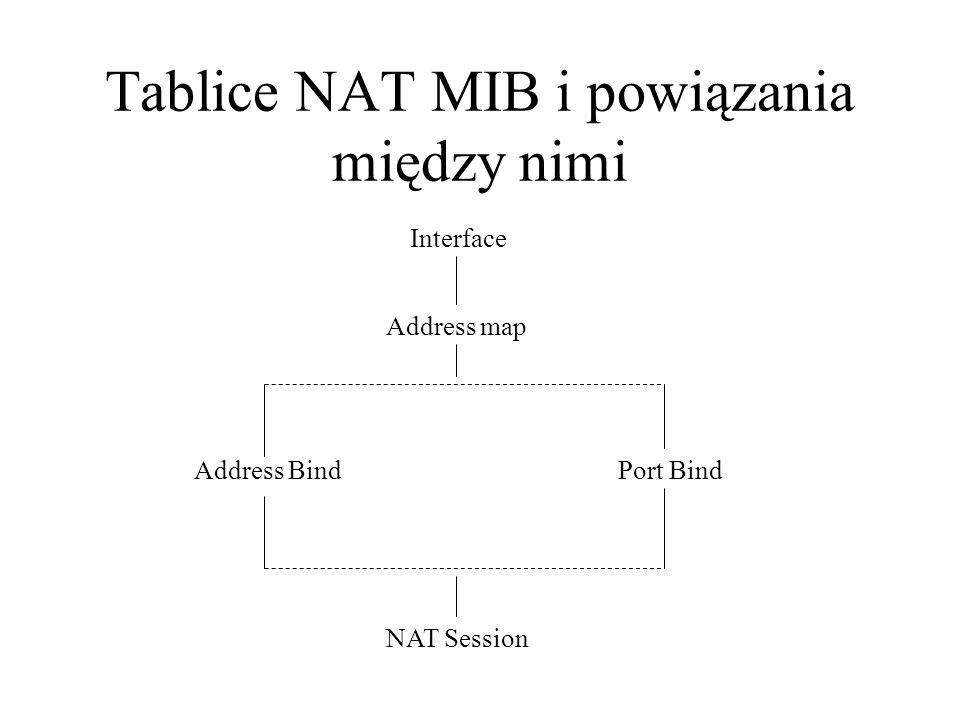 Tablice NAT MIB i powiązania między nimi