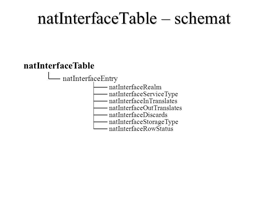 natInterfaceTable – schemat
