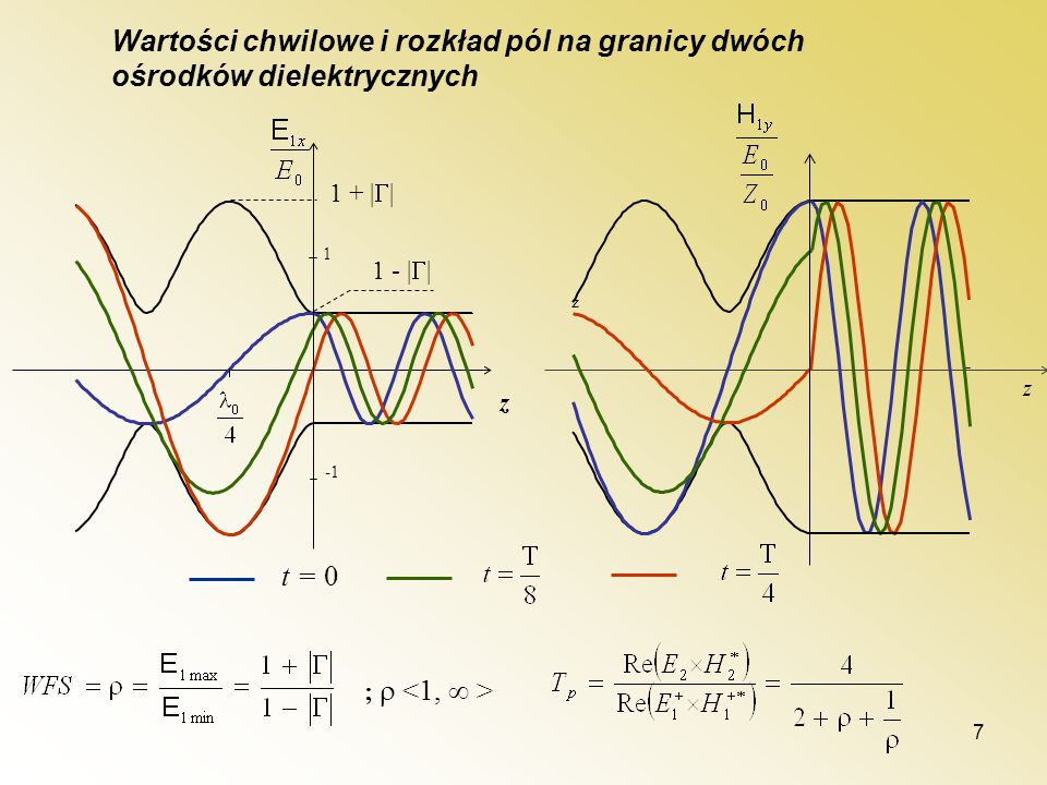Wartości chwilowe i rozkład pól na granicy dwóch ośrodków dielektrycznych