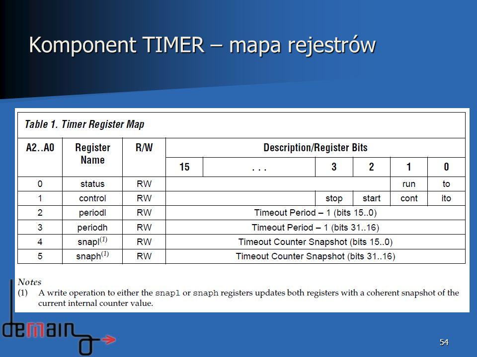 Komponent TIMER – mapa rejestrów