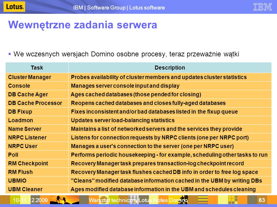 Wewnętrzne zadania serwera