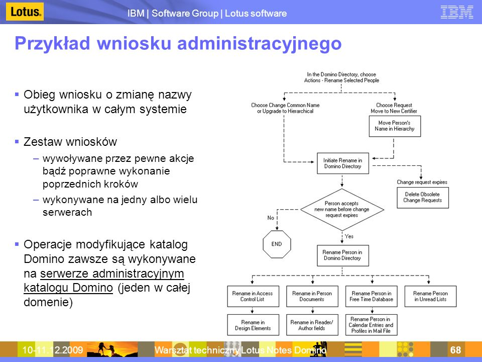 Przykład wniosku administracyjnego