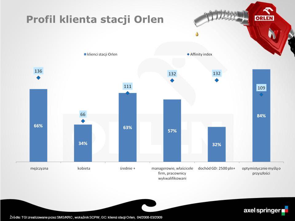 Profil klienta stacji Orlen