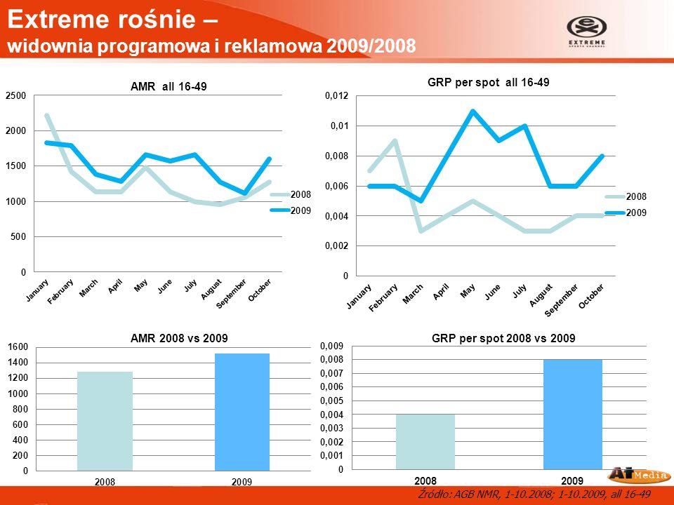 Extreme rośnie – widownia programowa i reklamowa 2009/2008