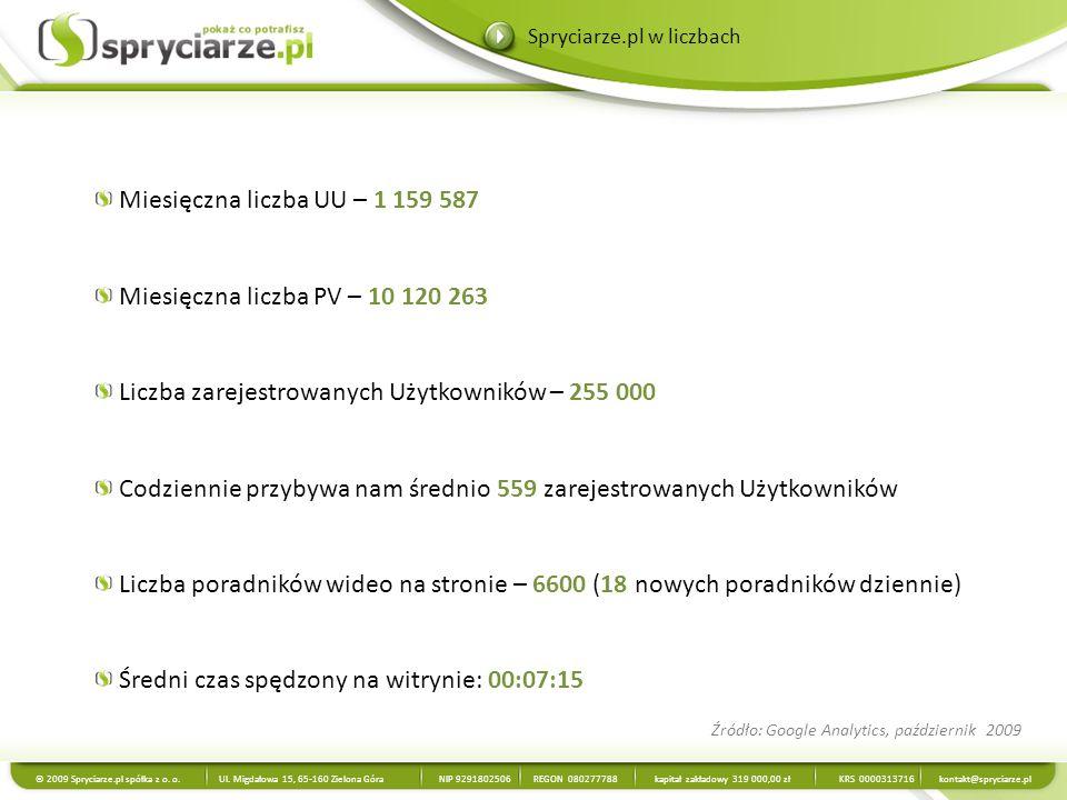 Liczba zarejestrowanych Użytkowników – 255 000