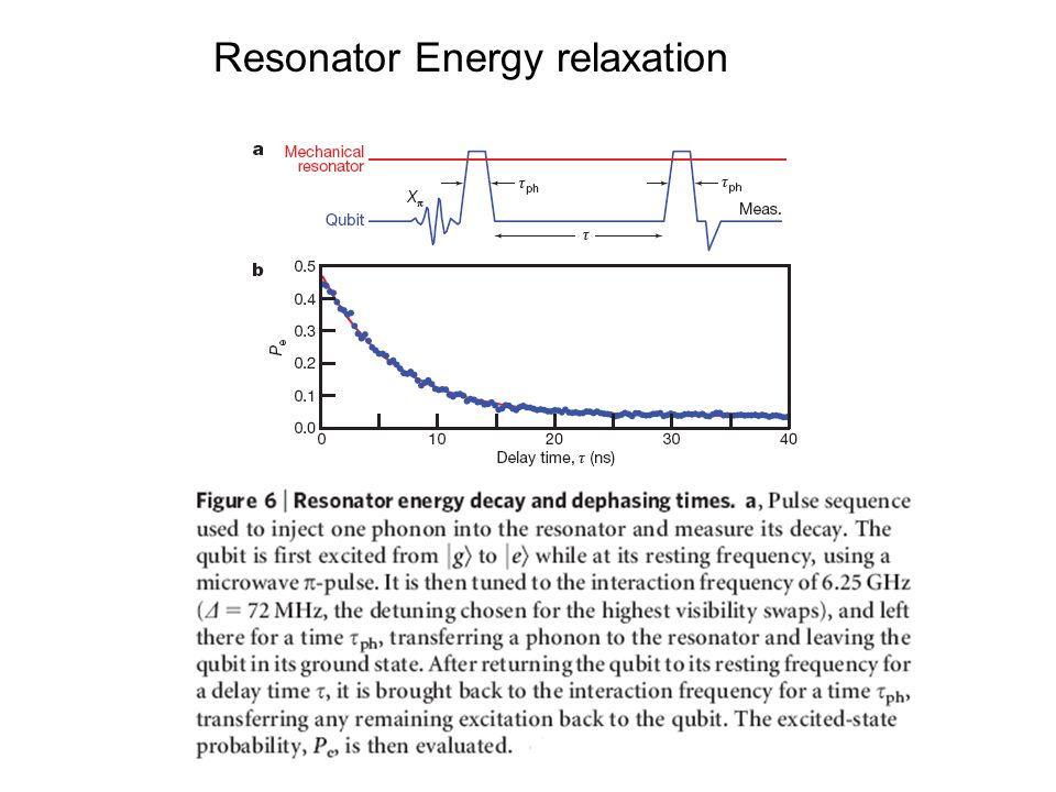 Resonator Energy relaxation
