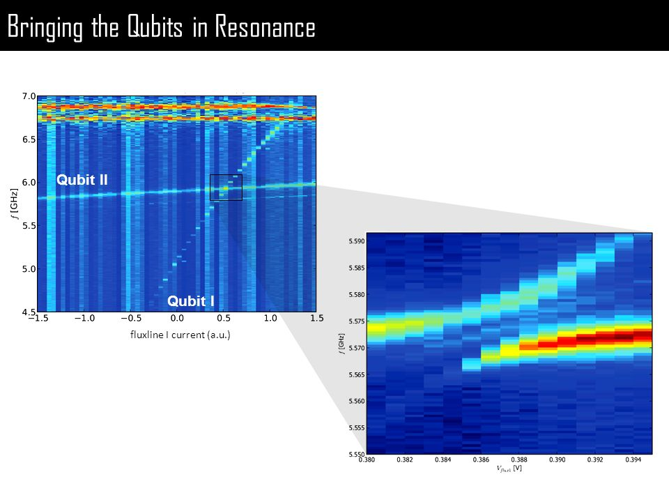 Bringing the Qubits in Resonance