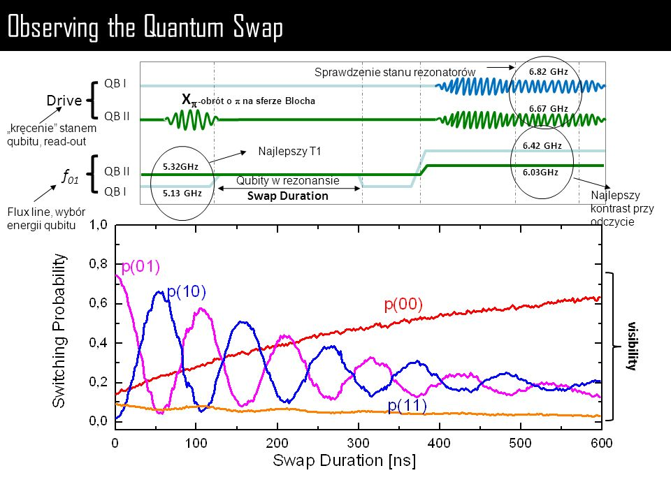 Observing the Quantum Swap
