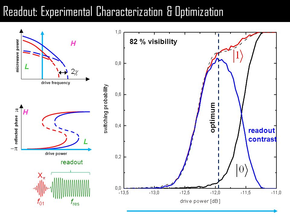 Readout: Experimental Characterization & Optimization