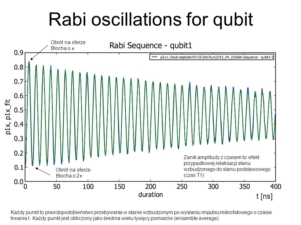 Rabi oscillations for qubit