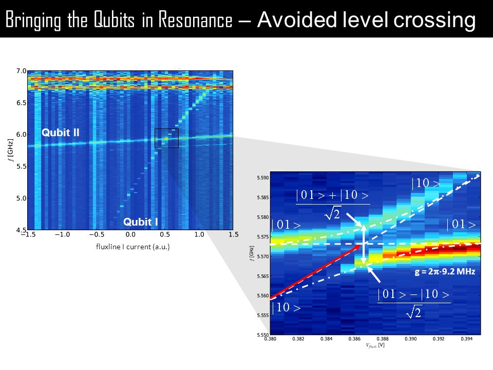 Bringing the Qubits in Resonance – Avoided level crossing