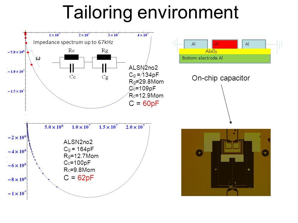 Tailoring environment