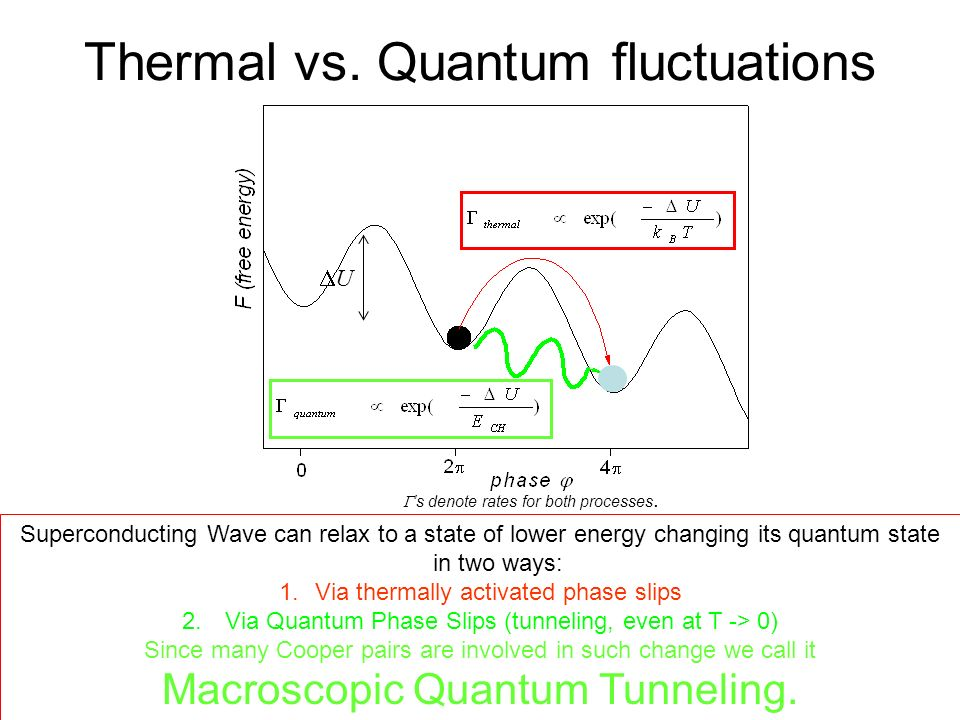 Thermal vs. Quantum fluctuations