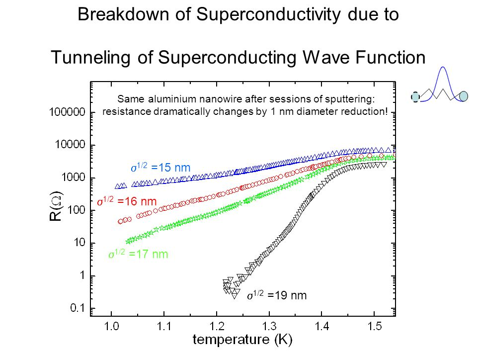 Breakdown of Superconductivity due to Tunneling of Superconducting Wave Function